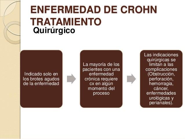 ENFERMEDAD DE CROHN TRATAMIENTO Quirúrgico  Indicado solo en los brotes agudos de la enfermedad  La mayoría de los pacient...