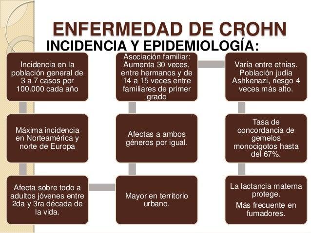 ENFERMEDAD DE CROHN INCIDENCIA Y EPIDEMIOLOGÍA: Incidencia en la población general de 3 a 7 casos por 100.000 cada año  Má...