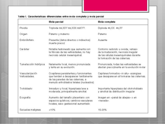 Cáncer agresivo de la placenta•Metástasis más frecuente a Pulmones, Hígado, Tracto gastrointestinal, Sistema nervioso cent...