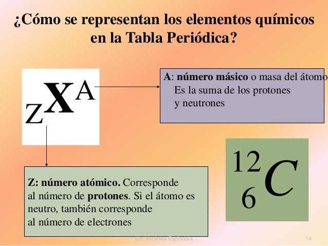 Tabla periodica letra z choice image periodic table and sample tabla periodica letra z thank you for visiting flavorsomefo nowadays were excited to declare that we have discovered an incredibly interesting topic to be urtaz Image collections