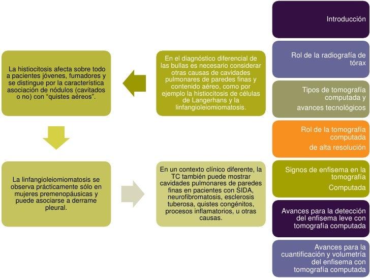 Introducción                                        En el diagnóstico diferencial de        Rol de la radiografía de      ...