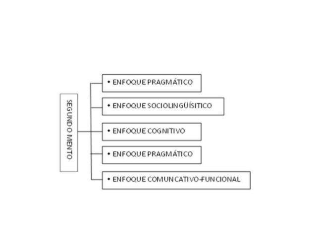 Enfoque comunicativo y funcional Slide 3