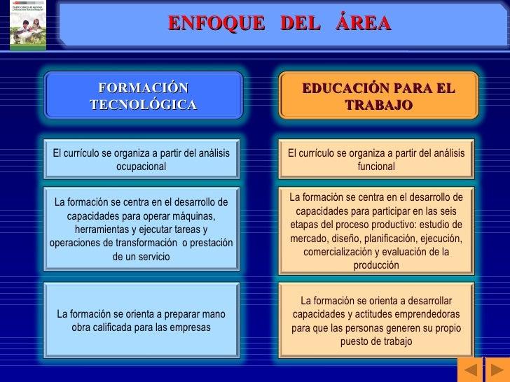 ENFOQUE  DEL  ÁREA FORMACIÓN TECNOLÓGICA El currículo se organiza a partir del análisis ocupacional EDUCACIÓN PARA EL TRAB...