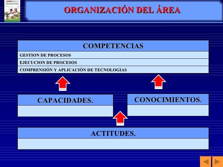 ORGANIZACIÓN DEL ÁREA COMPETENCIAS GESTION DE PROCESOS EJECUCION DE PROCESOS COMPRENSIÓN Y APLICACIÓN DE TECNOLOGIAS CAPAC...