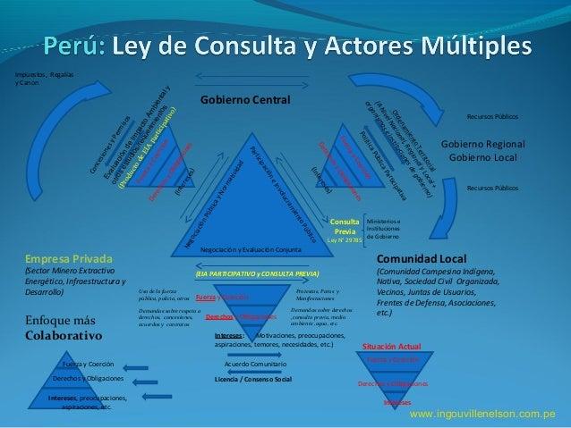 Gobierno Central Empresa Privada (Sector Minero Extractivo Energético, Infraestructura y Desarrollo) Comunidad Local (Comu...