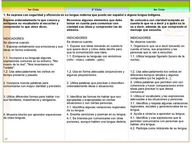 1er Ciclo 2° Ciclo 3er Ciclo 1. Se expresa con seguridad y eficiencia en su lengua materna que puede ser español o alguna ...