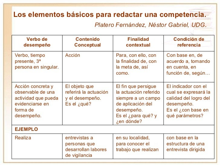 <ul><li>Los elementos básicos para redactar una competencia. </li></ul><ul><li>Platero Fernández, Néstor Gabriel, UDG . </...