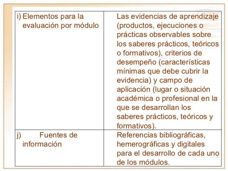 i) Elementos para la evaluación por módulo Las evidencias de aprendizaje (productos, ejecuciones o prácticas observables s...