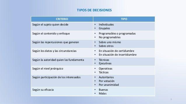 TIPOS DE DECISIONES CRITERIO TIPO Según el sujeto quien decide • Individuales • Grupales Según el contenido y enfoque • Pr...