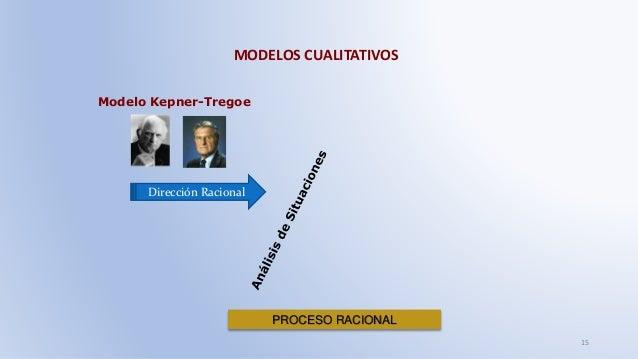 MODELOS CUALITATIVOS 15 Modelo Kepner-Tregoe PROCESO RACIONAL Dirección Racional