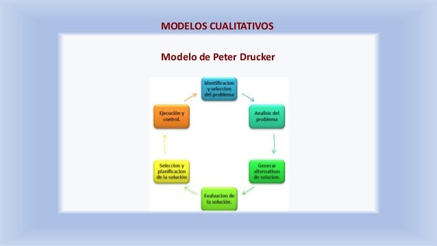 MODELOS CUALITATIVOS Modelo de Peter Drucker