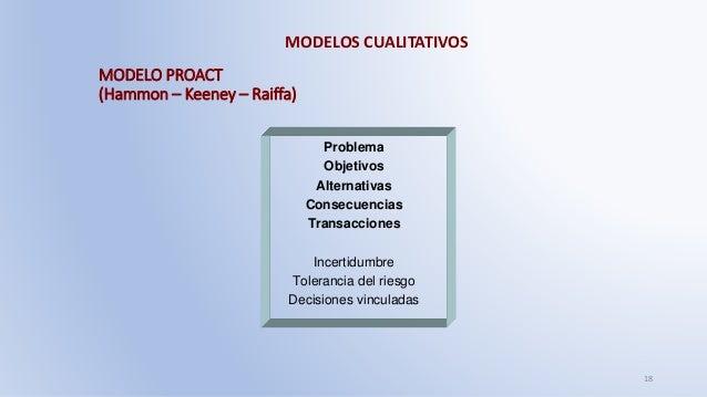 MODELOS CUALITATIVOS 18 MODELO PROACT (Hammon – Keeney – Raiffa) Problema Objetivos Alternativas Consecuencias Transaccion...