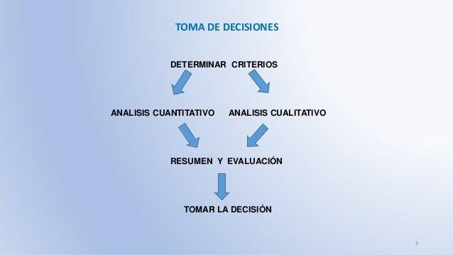 TOMA DE DECISIONES DETERMINAR CRITERIOS ANALISIS CUANTITATIVO ANALISIS CUALITATIVO RESUMEN Y EVALUACIÓN TOMAR LA DECISIÓN 3