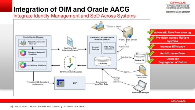 Oracle Ebs Sod Architecture Diagram - Wiring Diagram Library