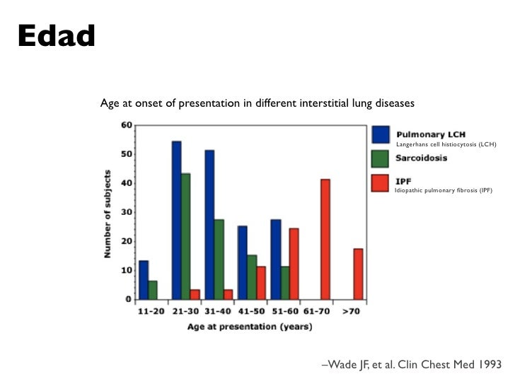 Edad        Age at onset of presentation in different interstitial lung diseases                                          ...