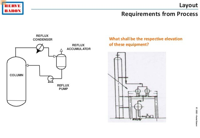 batch distillation at constant reflux 96 multistage binary batch distillation the most common operating method is to use a constant reflux ratio and allow x d to vary.