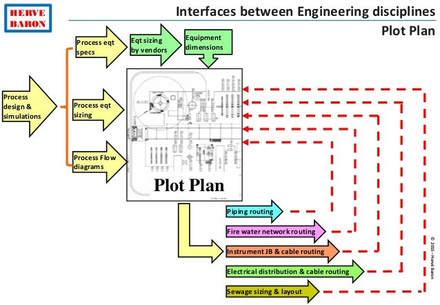 plant layout engineering tutorial Gas Piping Layout  Piping System Design Compressed Air Piping Layout Sewer Layout