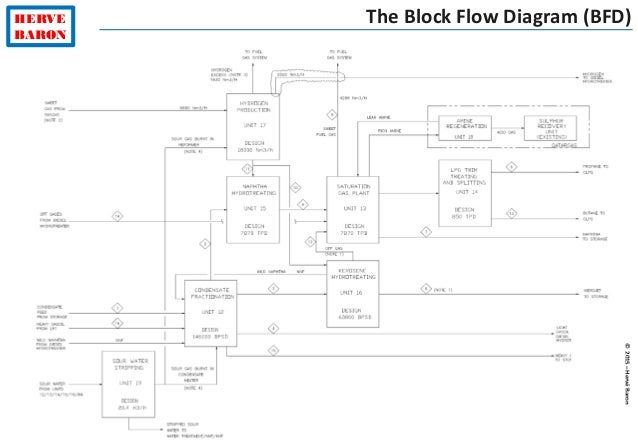 Plant layout diagram application wiring diagram plant layout engineering tutorial rh slideshare net power plant layout diagram plant layout diagram definition ccuart Image collections