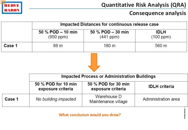 What do you understand by Quantitative Risk Assessment?