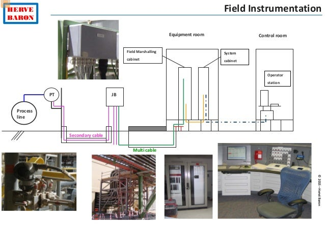 Instrumentation control engineering installation 55 cheapraybanclubmaster Image collections