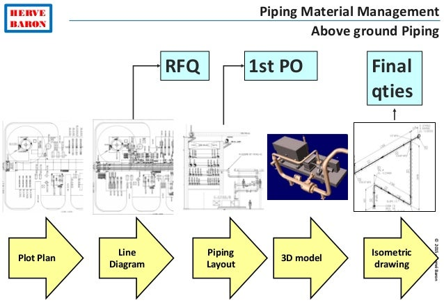 ©2015–HervéBaron HERVE BARON Piping Material Management Above ground Piping Plot Plan Line Diagram Piping Layout 3D model ...