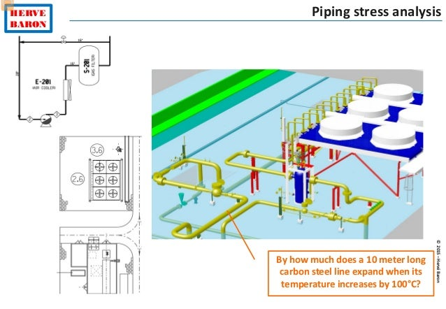 ©2015–HervéBaron HERVE BARON Piping stress analysis By how much does a 10 meter long carbon steel line expand when its tem...