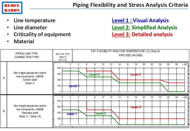 ©2015–HervéBaron HERVE BARON Piping Flexibility and Stress Analysis Criteria PIPING LINE TYPE CONNECTION TYPE A FAT: FLEXI...