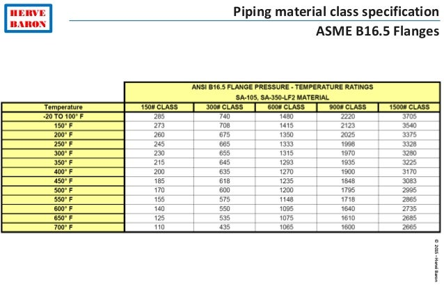 ©2015–HervéBaron HERVE BARON Piping material class specification ASME B16.5 Flanges
