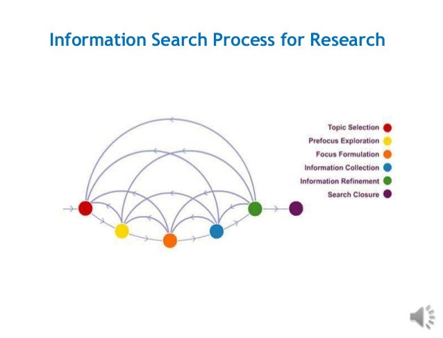 Information Search Process for Research
