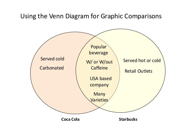 Using the Venn Diagram for Graphic Comparisons Coca Cola Starbucks Served cold Carbonated Served hot or cold Retail Outlet...