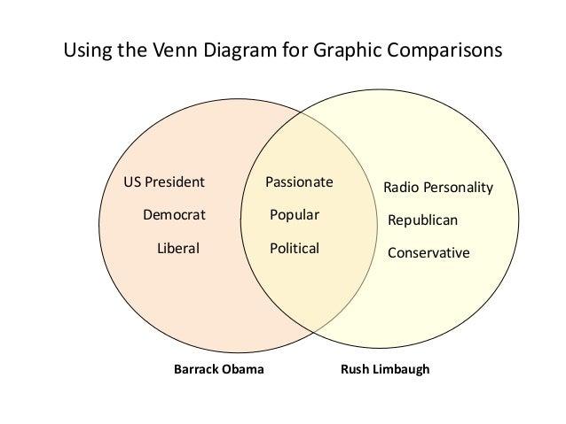 Using the Venn Diagram for Graphic Comparisons Barrack Obama Rush Limbaugh Passionate Popular Political US President Liber...