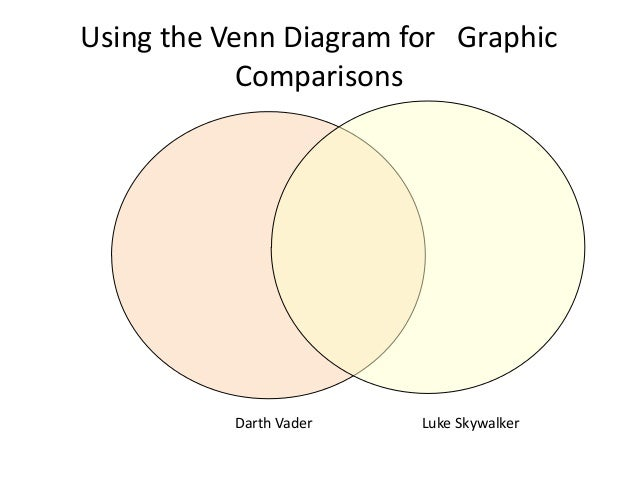 Using the Venn Diagram for Graphic Comparisons Darth Vader Luke Skywalker