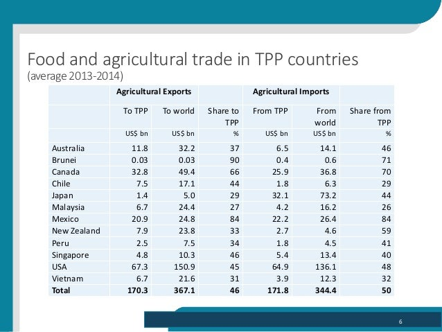 Agriculture in RTAs: The example of Trans-Pacific Partnership