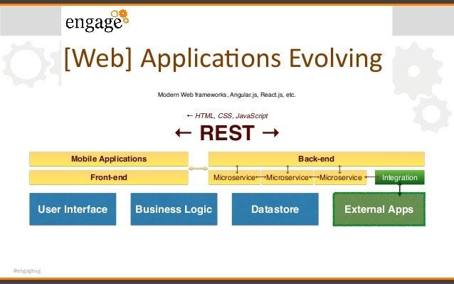 #engageug [Web]ApplicaConsEvolving Back-end Modern Web frameworks, Angular.js, React.js, etc. ← HTML, CSS, JavaScript ← ...