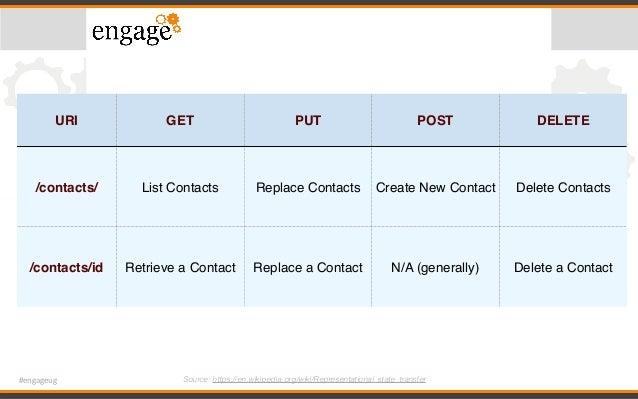 #engageug URI GET PUT POST DELETE /contacts/ List Contacts Replace Contacts Create New Contact Delete Contacts /contacts/i...