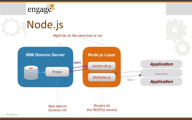 #engageug Node.js IBM Domino Server Proton NSF Node.js Layer domino-db.js GRPC Application ……… ApplicationREST New Add-on ...
