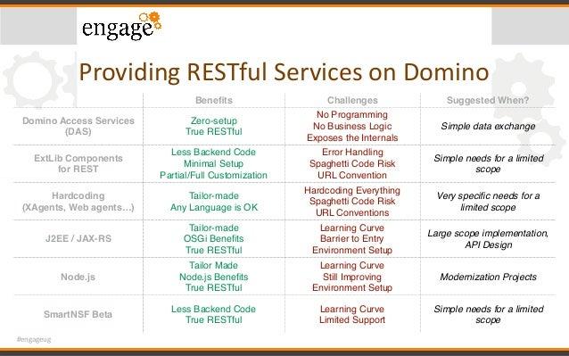 #engageug ProvidingRESTfulServicesonDomino Benefits Challenges Suggested When? Domino Access Services (DAS) Zero-setup...