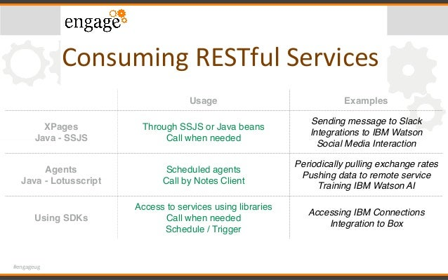 #engageug ConsumingRESTfulServices Usage Examples XPages Java - SSJS Through SSJS or Java beans Call when needed Sendin...