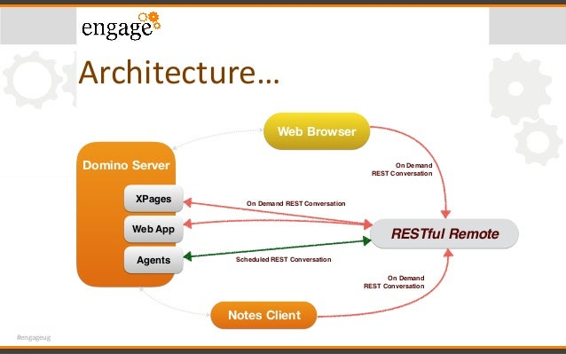 #engageug Architecture… RESTful Remote Web Browser Domino Server Web App Agents XPages Notes Client On Demand REST Convers...