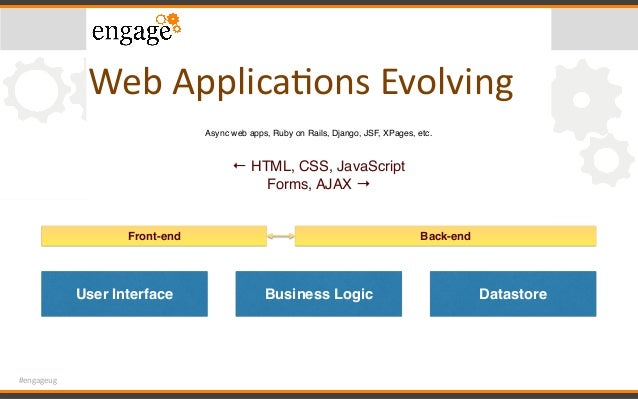 #engageug WebApplicaConsEvolving User Interface Business Logic Datastore Front-end Back-end Async web apps, Ruby on Rail...