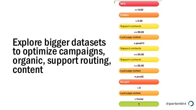 @portentint Explore bigger datasets to optimize campaigns, organic, support routing, content