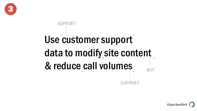 @portentint Use customer support data to modify site content & reduce call volumes SUPPORT BUY SUPPORT 3