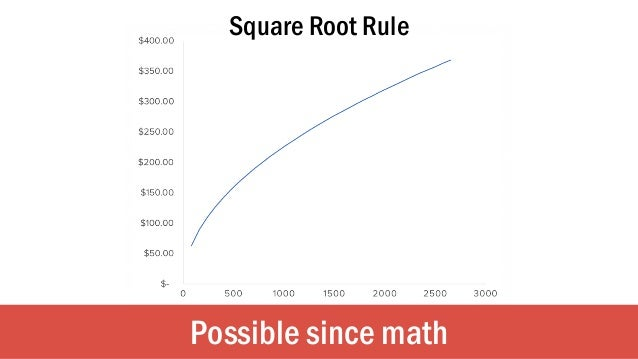 Possible since math Square Root Rule
