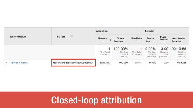 Closed-loop attribution
