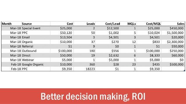 Better decision making, ROI