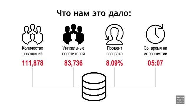 Что нам это дало: Количество посещений 111,878 Уникальные посетителей 83,736 Процент возврата 8.09% Ср. время на мероприят...