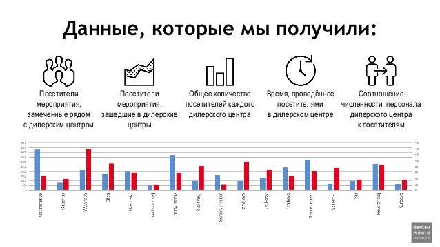Данные, которые мы получили: Посетители мероприятия, замеченные рядом с дилерским центром Общее количество посетителей каж...