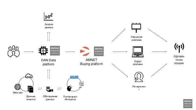 DAN Data platform Офлайн точка продаж Пол/возраст Интересы Данные клиента Web-site AMNET Buying platform Анализ данных Обо...