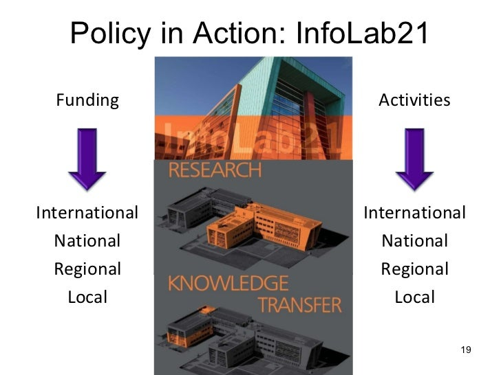 Policy in Action: InfoLab21 Activities International National Regional Local Funding International National Regional Local