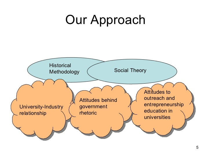 Our Approach Historical Methodology  Social Theory University-Industry relationship  Attitudes behind government rhetoric ...